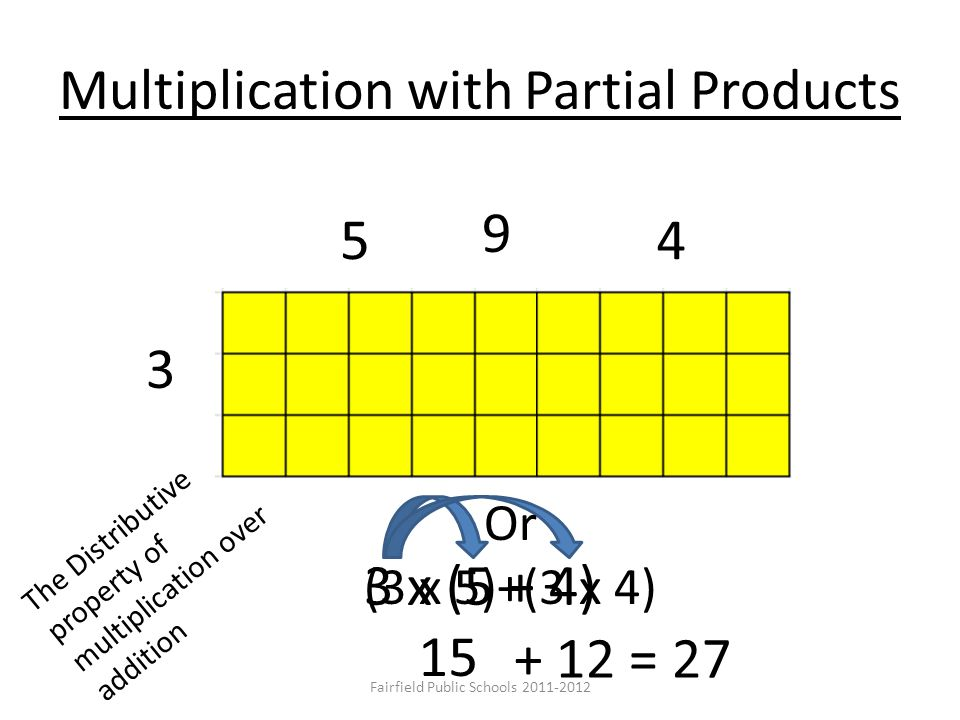 Multiplication with Partial Products 3 x (5 + 4) 3 54 + 12 = 27 15 9 Or (3 x 5)+(3 x 4) The Distributive property of multiplication over addition Fairfield Public Schools 2011-2012