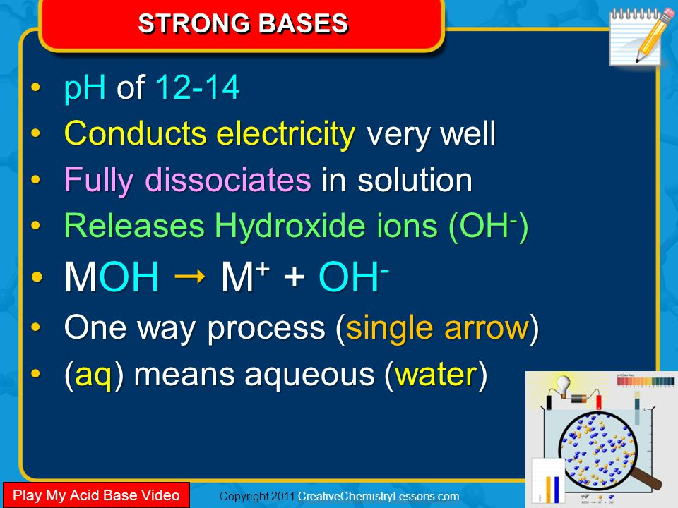 Copyright 2011 CreativeChemistryLessons.comCreativeChemistryLessons.com STRONG BASES pH of 12-14pH of 12-14 Conducts electricity very wellConducts electricity very well Fully dissociates in solutionFully dissociates in solution Releases Hydroxide ions (OH - )Releases Hydroxide ions (OH - ) MOH  M + + OH -MOH  M + + OH - One way process (single arrow)One way process (single arrow) (aq) means aqueous (water)(aq) means aqueous (water) pH of 12-14pH of 12-14 Conducts electricity very wellConducts electricity very well Fully dissociates in solutionFully dissociates in solution Releases Hydroxide ions (OH - )Releases Hydroxide ions (OH - ) MOH  M + + OH -MOH  M + + OH - One way process (single arrow)One way process (single arrow) (aq) means aqueous (water)(aq) means aqueous (water) Play My Acid Base Video
