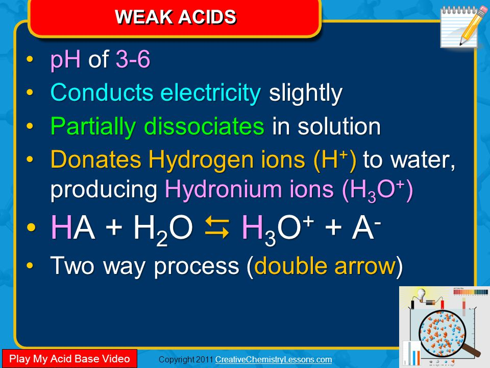 Copyright 2011 CreativeChemistryLessons.comCreativeChemistryLessons.com WEAK ACIDS pH of 3-6pH of 3-6 Conducts electricity slightlyConducts electricity slightly Partially dissociates in solutionPartially dissociates in solution Donates Hydrogen ions (H + ) to water, producing Hydronium ions (H 3 O + )Donates Hydrogen ions (H + ) to water, producing Hydronium ions (H 3 O + ) HA + H 2 O  H 3 O + + A -HA + H 2 O  H 3 O + + A - Two way process (double arrow)Two way process (double arrow) pH of 3-6pH of 3-6 Conducts electricity slightlyConducts electricity slightly Partially dissociates in solutionPartially dissociates in solution Donates Hydrogen ions (H + ) to water, producing Hydronium ions (H 3 O + )Donates Hydrogen ions (H + ) to water, producing Hydronium ions (H 3 O + ) HA + H 2 O  H 3 O + + A -HA + H 2 O  H 3 O + + A - Two way process (double arrow)Two way process (double arrow) Play My Acid Base Video
