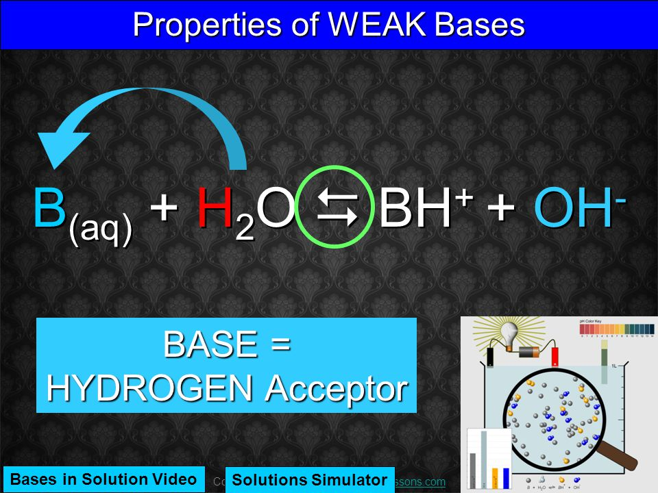 Copyright 2011 CreativeChemistryLessons.comCreativeChemistryLessons.com Properties of WEAK Bases B (aq) + H 2 O  BH + + OH - BASE = HYDROGEN Acceptor Solutions Simulator Bases in Solution Video