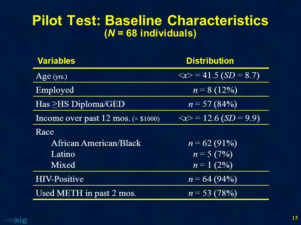 Pilot Test: Baseline Characteristics (N = 68 individuals) 15 Age (yrs.) <x> = 41.5 (SD= 8.7) Employedn= 8(12%) Has ≥HS Diploma/GEDn= 57(84%) Income over past 12 mos.