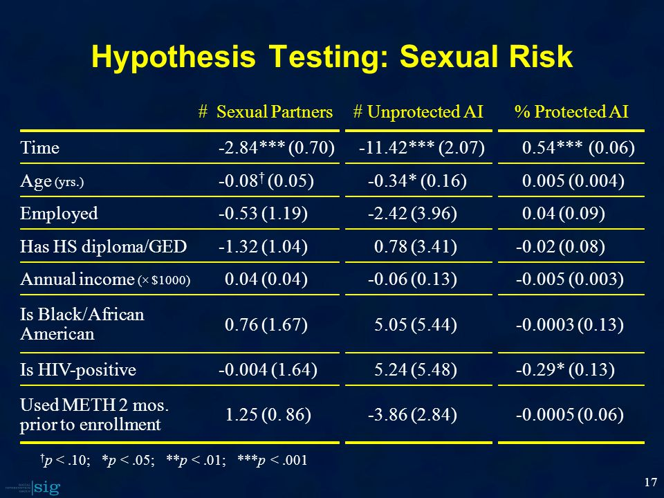Hypothesis Testing: Sexual Risk 17 † p <.10; *p <.05; **p <.01; ***p <.001 #Sexual Partners Time-2.84***(0.70) Age (yrs.) -0.08 † (0.05) Employed-0.53 (1.19) Has HS diploma/GED-1.32 (1.04) Annual income (×$1000) 0.04(0.04) Is Black/African American 0.76(1.67) Is HIV-positive-0.004 (1.64) UsedMETH 2mos.