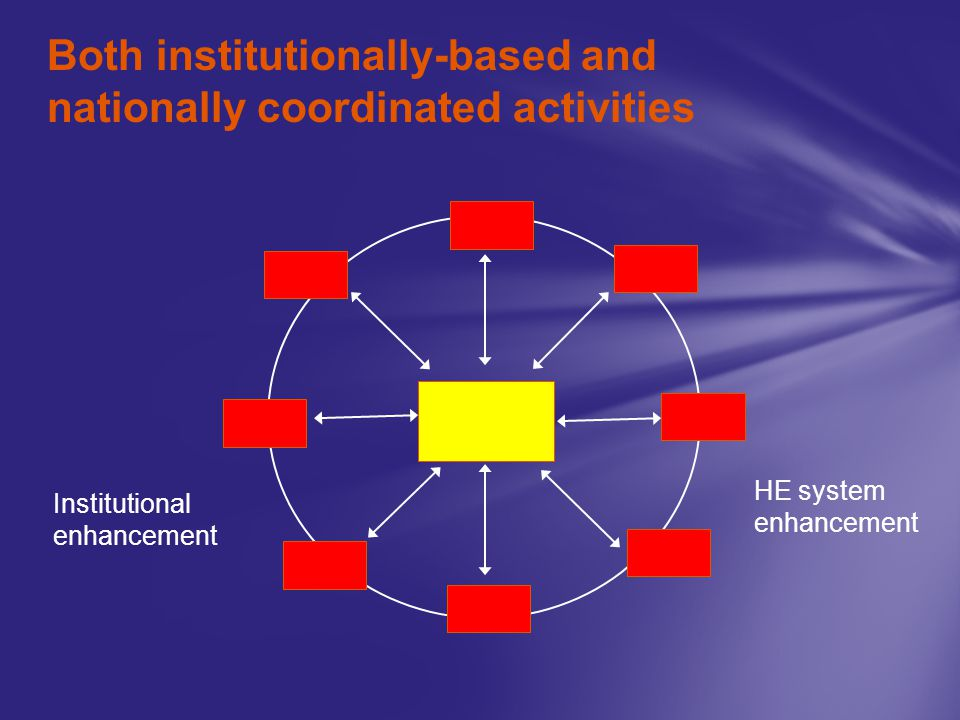 Both institutionally-based and nationally coordinated activities Institutional enhancement HE system enhancement
