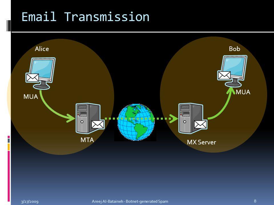 Email Transmission 3/27/2009Areej Al-Bataineh - Botnet-generated Spam 8 MUA MTA MX Server MUA AliceBob