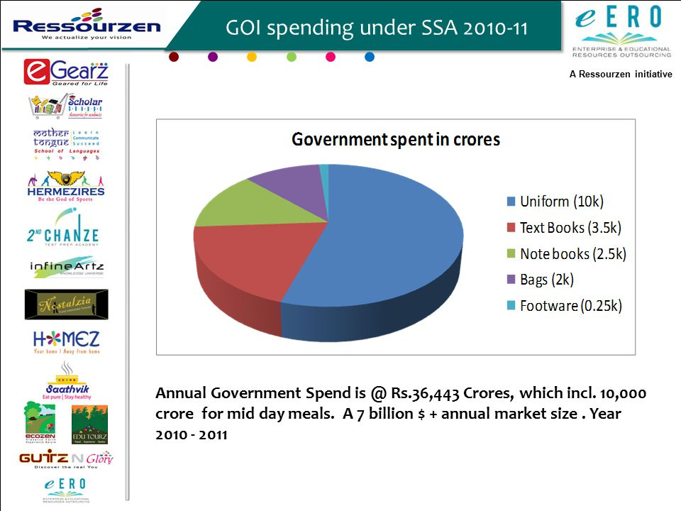 A Ressourzen initiative GOI spending under SSA 2010-11 Annual Government Spend is @ Rs.36,443 Crores, which incl.