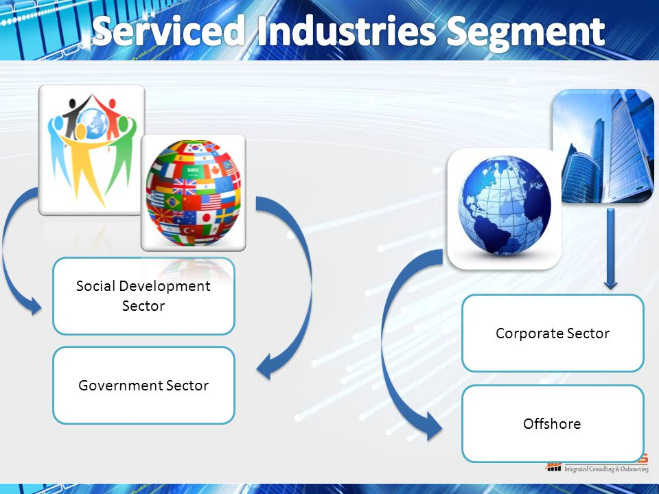 Social Development Sector Corporate Sector Government Sector Offshore