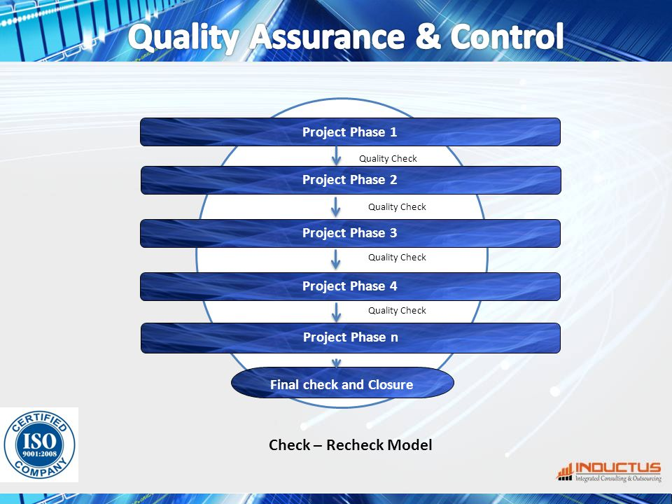 Project Phase 1 Project Phase n Final check and Closure Quality Check Project Phase 2 Project Phase 3 Project Phase 4 Quality Check Check – Recheck Model