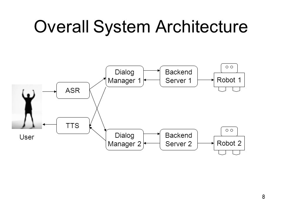 8 Overall System Architecture ASR TTS Dialog Manager 1 Dialog Manager 2 Backend Server 1 Backend Server 2 Robot 1 Robot 2 User
