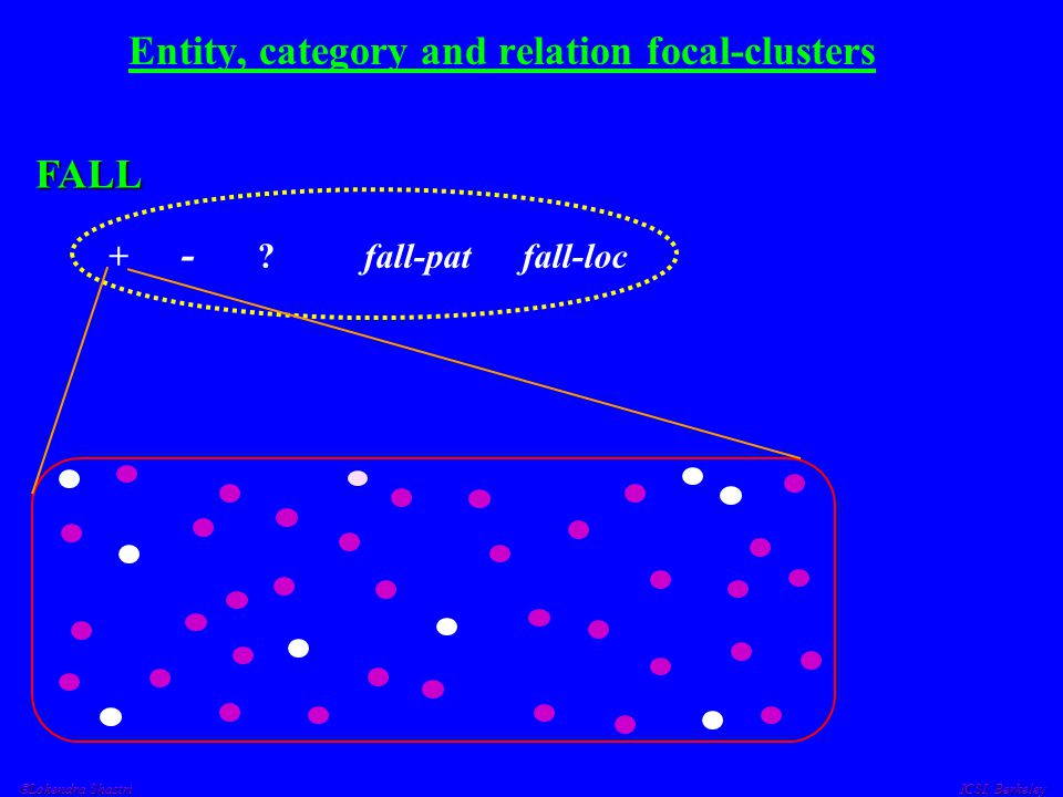 Lokendra Shastri ICSI, Berkeley Entity, category and relation focal-clusters + - ? fall-pat fall-loc FALL