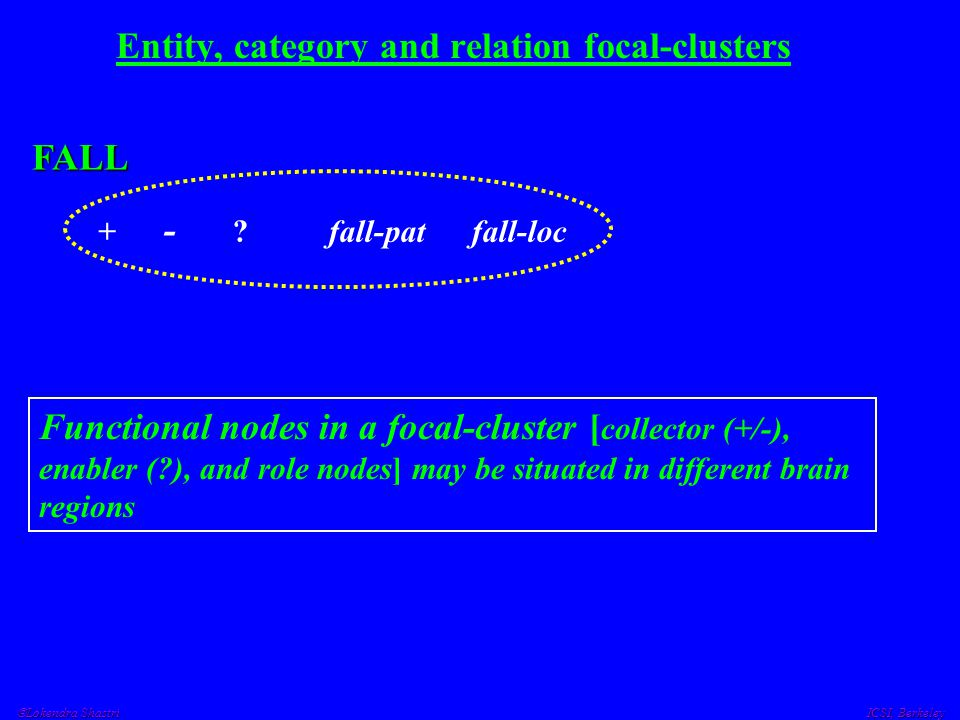  Lokendra Shastri ICSI, Berkeley Entity, category and relation focal-clusters + - ? fall-pat fall-loc FALL Functional nodes in a focal-cluster [ coll