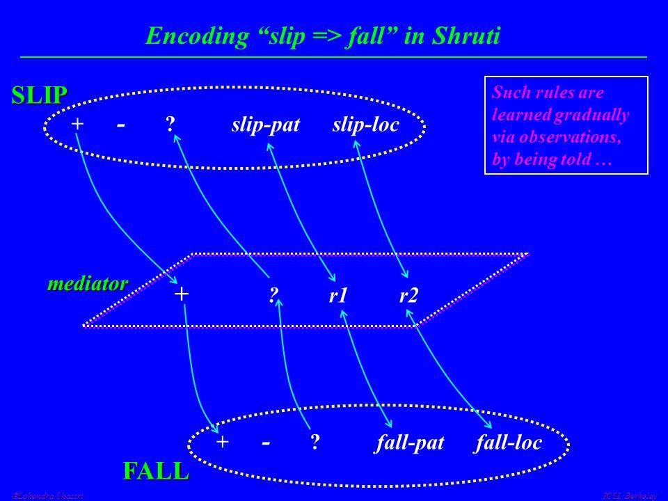  Lokendra Shastri ICSI, Berkeley Encoding slip => fall in Shruti SLIP + - .