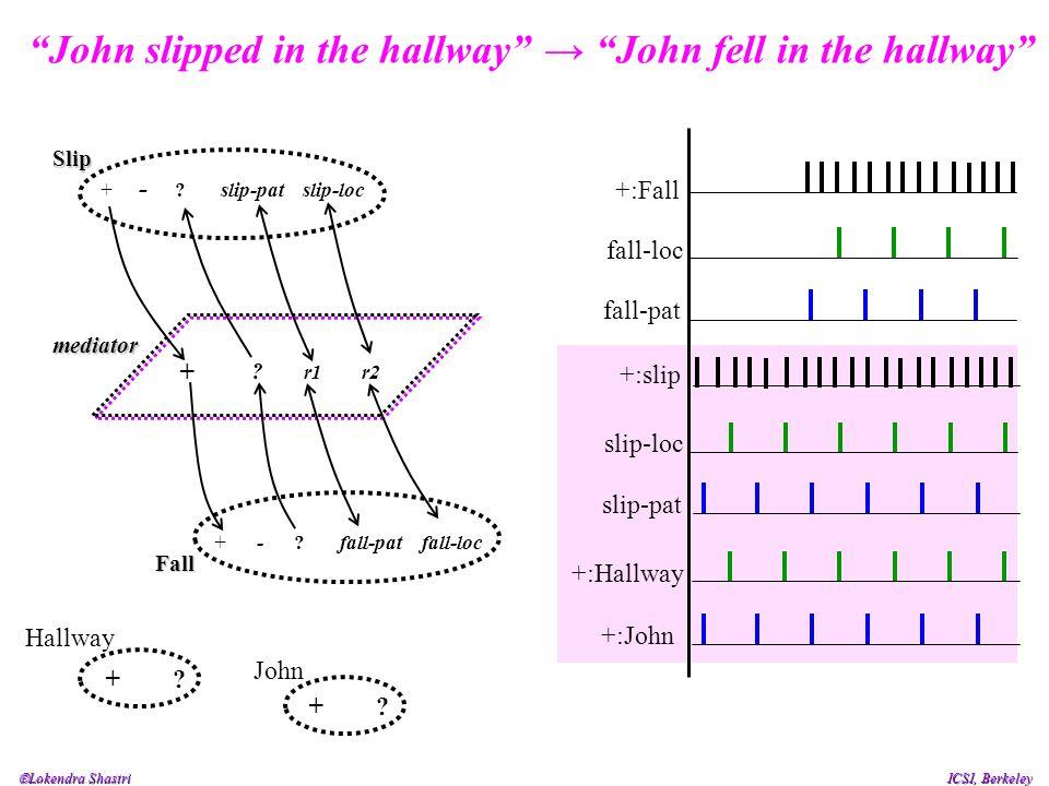  Lokendra Shastri ICSI, Berkeley John slipped in the hallway Slip + - .