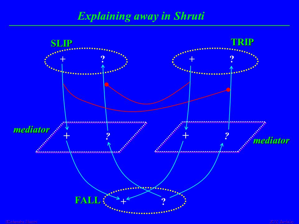  Lokendra Shastri ICSI, Berkeley Explaining away in ShrutiSLIP + ? FALL TRIP mediator mediator