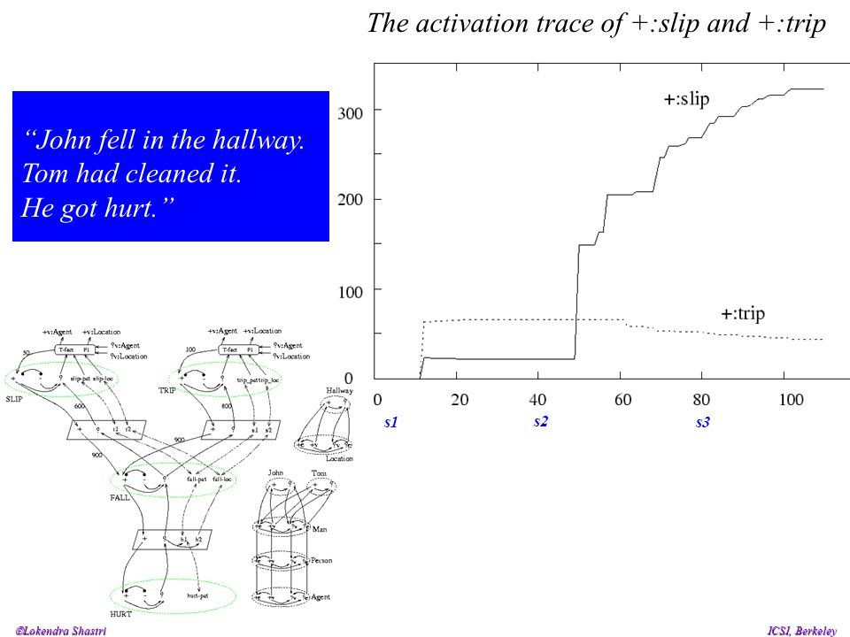 "The activation trace of +:slip and +:trip ""John fell in the hallway. Tom had cleaned it. He got hurt."" s2 s1s3"