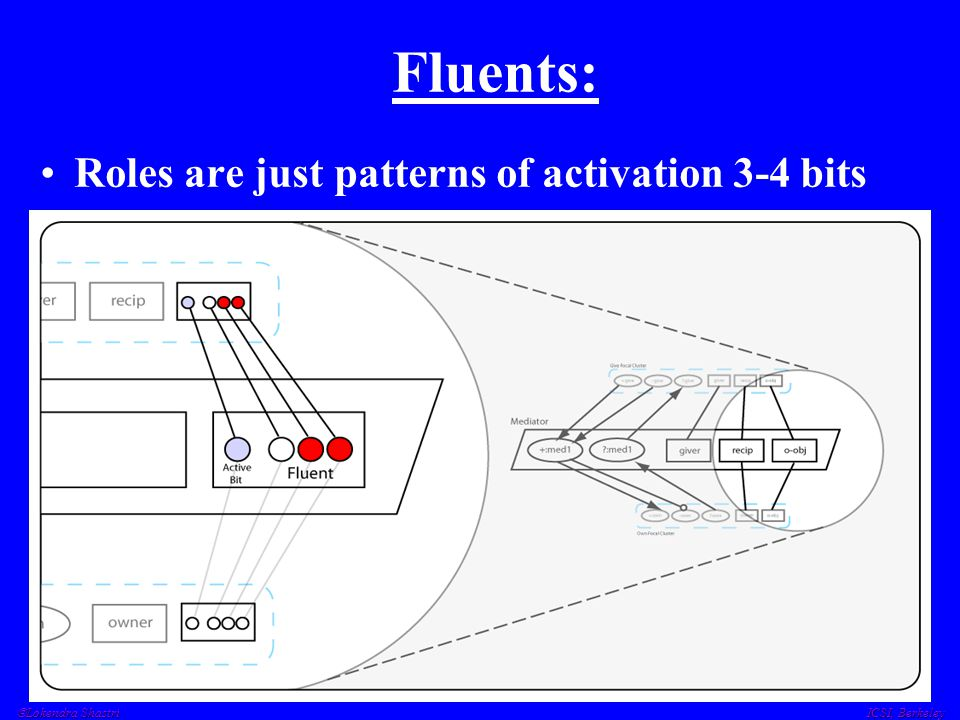  Lokendra Shastri ICSI, Berkeley Fluents: Roles are just patterns of activation 3-4 bits