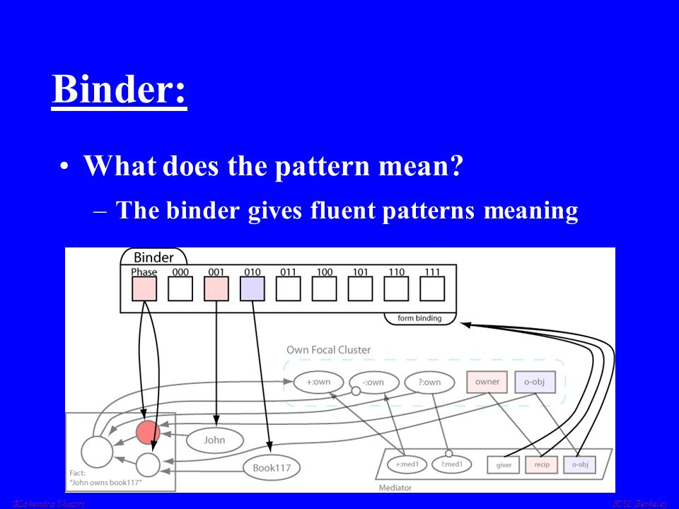  Lokendra Shastri ICSI, Berkeley Binder: What does the pattern mean? –The binder gives fluent patterns meaning