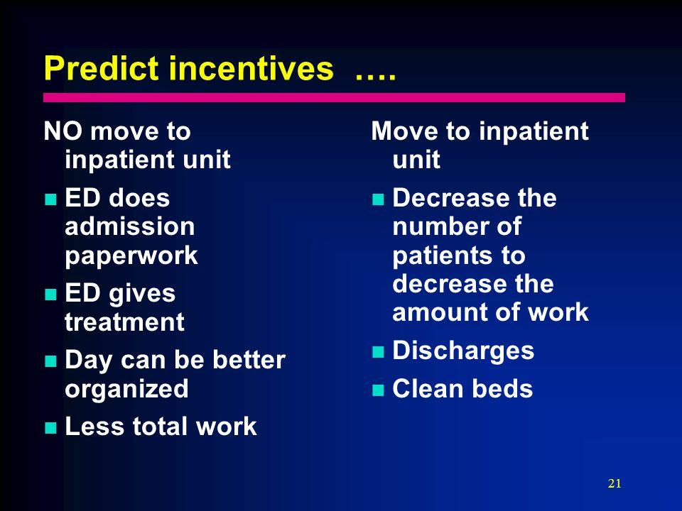 21 Predict incentives ….