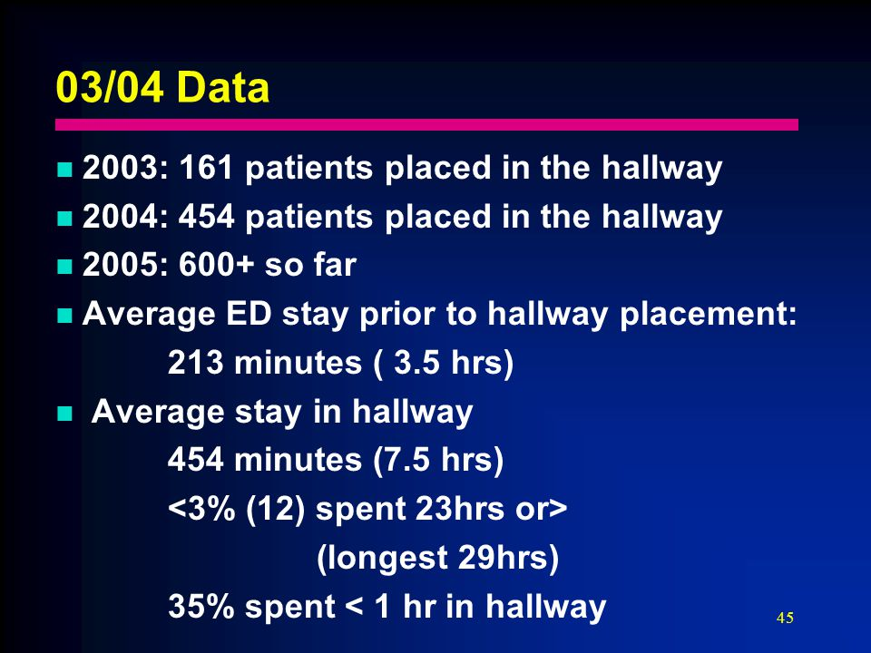 45 03/04 Data 2003: 161 patients placed in the hallway 2004: 454 patients placed in the hallway 2005: 600+ so far Average ED stay prior to hallway placement: 213 minutes ( 3.5 hrs) Average stay in hallway 454 minutes (7.5 hrs) (longest 29hrs) 35% spent < 1 hr in hallway