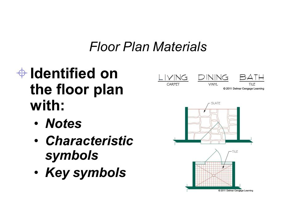 Floor Plan Materials  Identified on the floor plan with: Notes Characteristic symbols Key symbols