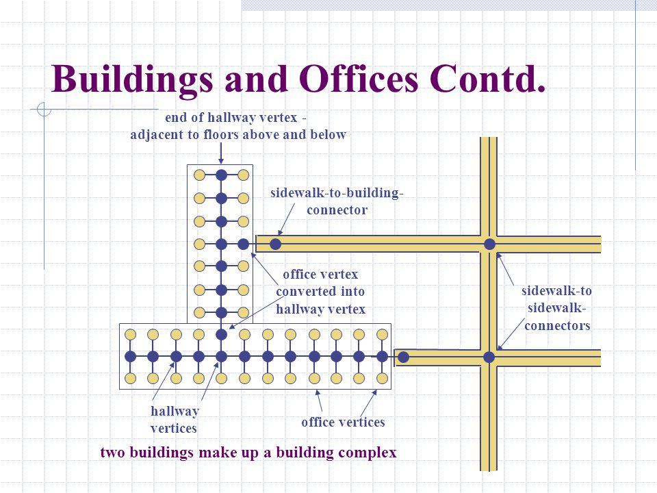 office vertices hallway vertices end of hallway vertex - adjacent to floors above and below sidewalk-to-building- connector office vertex converted in