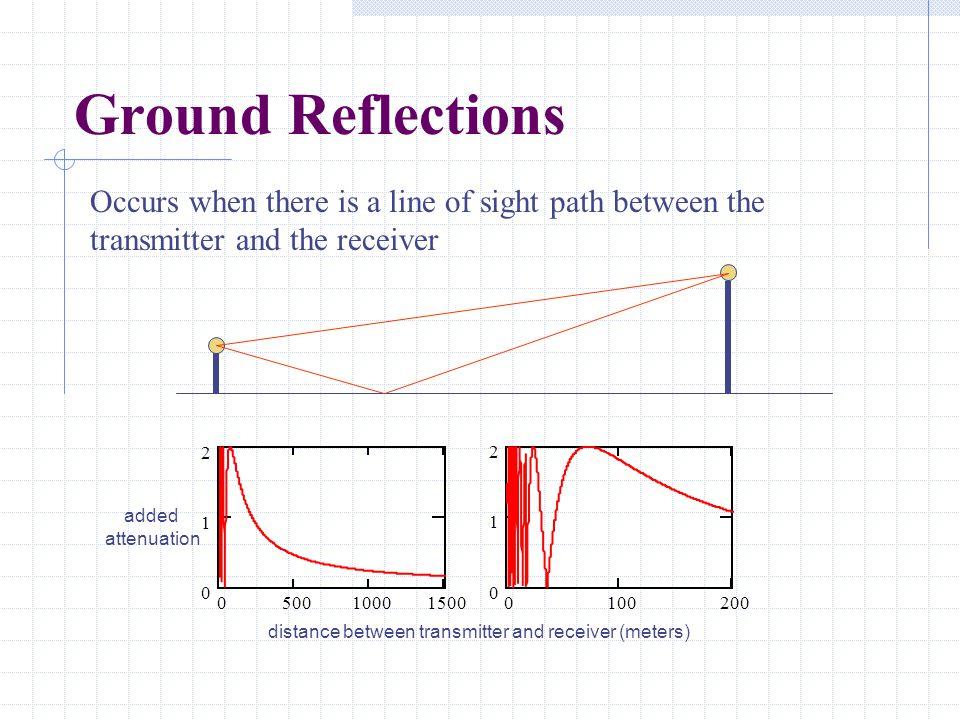 Ground Reflections Occurs when there is a line of sight path between the transmitter and the receiver 050010001500 0 1 2 0100200 0 1 2 added attenuation distance between transmitter and receiver (meters)