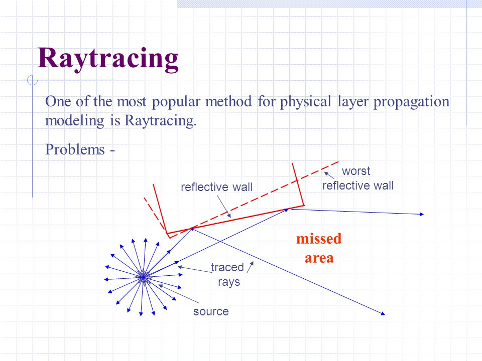 Raytracing One of the most popular method for physical layer propagation modeling is Raytracing. Problems - missed area source traced rays reflective