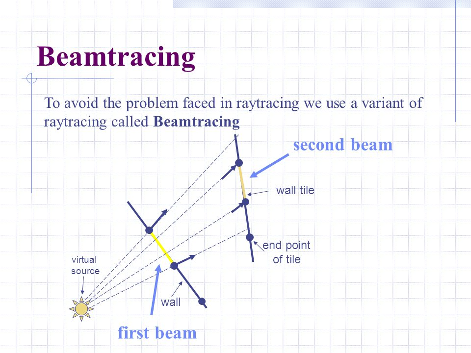 Beamtracing To avoid the problem faced in raytracing we use a variant of raytracing called Beamtracing wall wall tile end point of tile virtual source