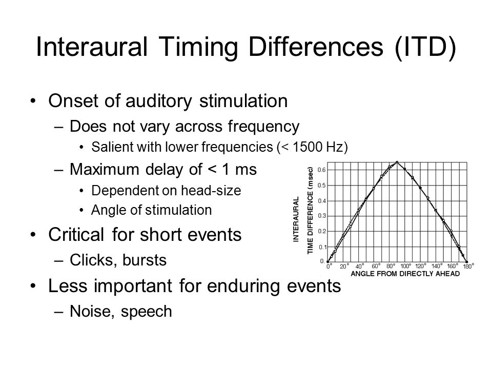 Interaural Timing Differences (ITD) Onset of auditory stimulation –Does not vary across frequency Salient with lower frequencies (< 1500 Hz) –Maximum delay of < 1 ms Dependent on head-size Angle of stimulation Critical for short events –Clicks, bursts Less important for enduring events –Noise, speech