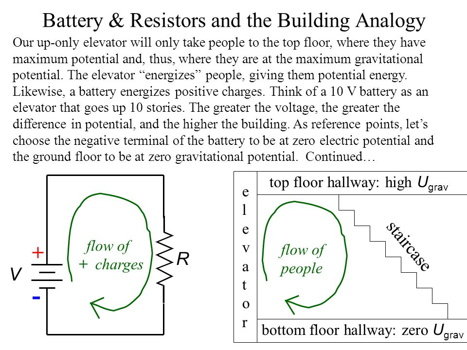 Current and the Building Analogy In our analogy people correspond to positive charge carriers and a hallway corresponds to a wire. So, when a large gr