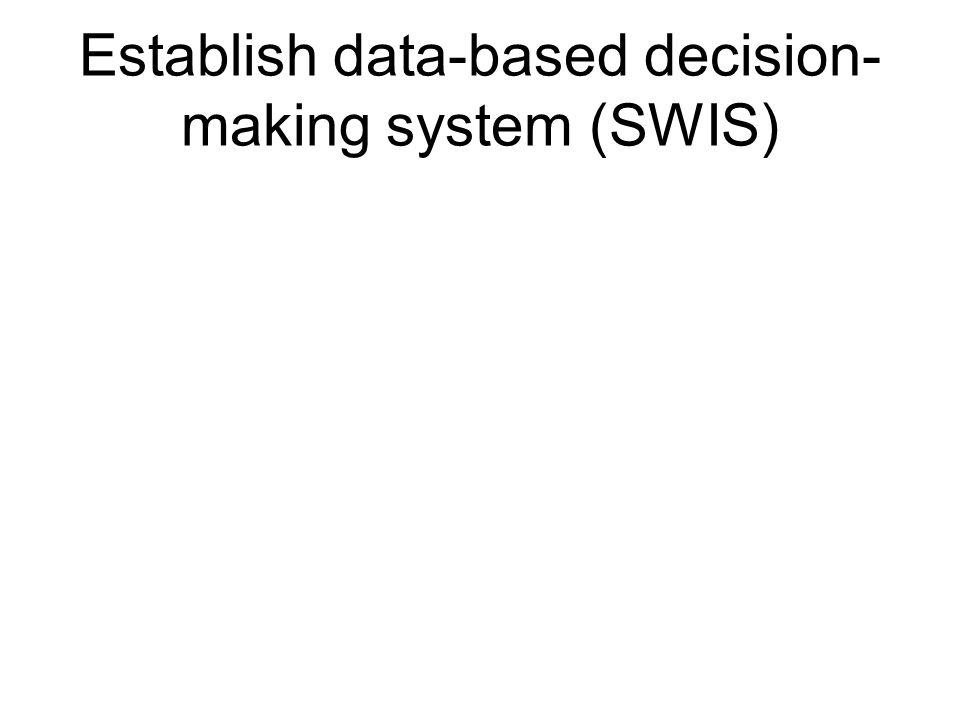 Establish data-based decision- making system (SWIS)