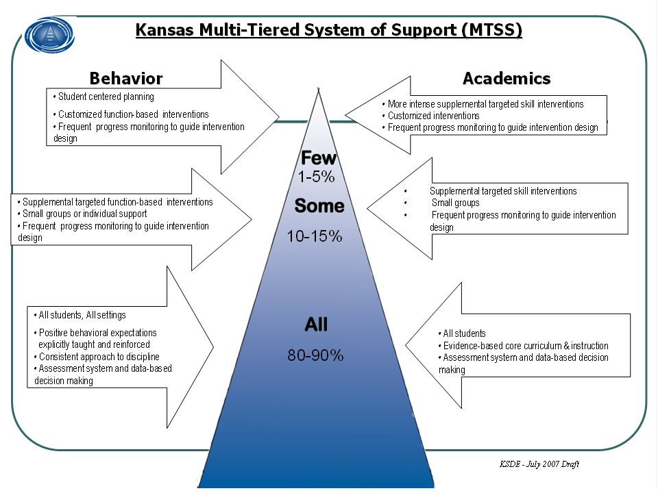 Tier Three Our Plans for this school year: Training related to function-based supports SIT Interventions Communication between PBS and SIT Partnership with Community-Based Supports
