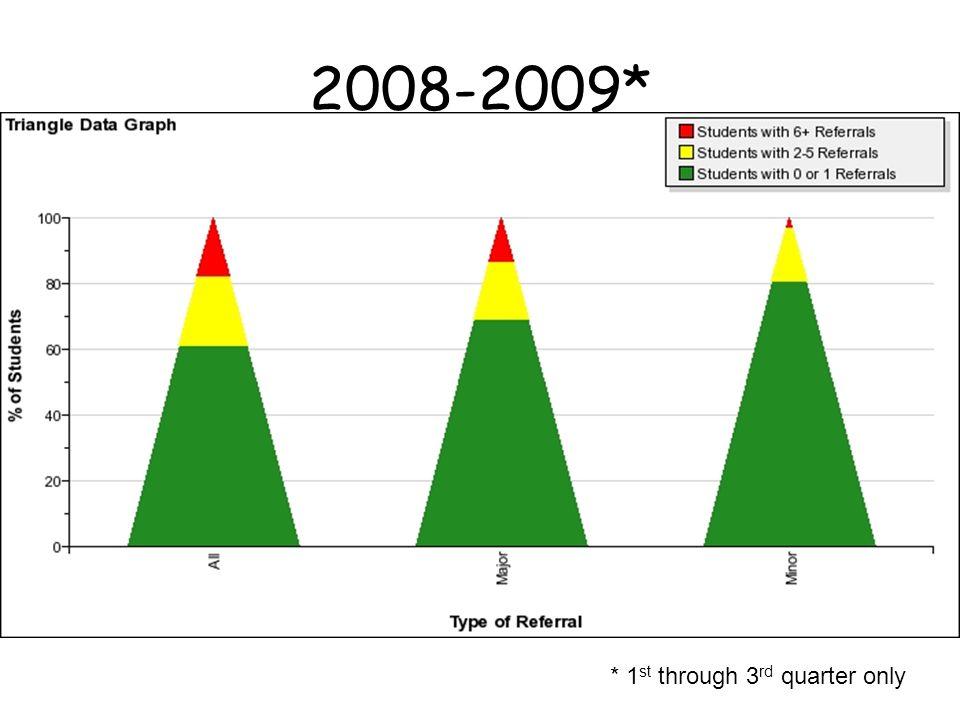 2008-2009* * 1 st through 3 rd quarter only