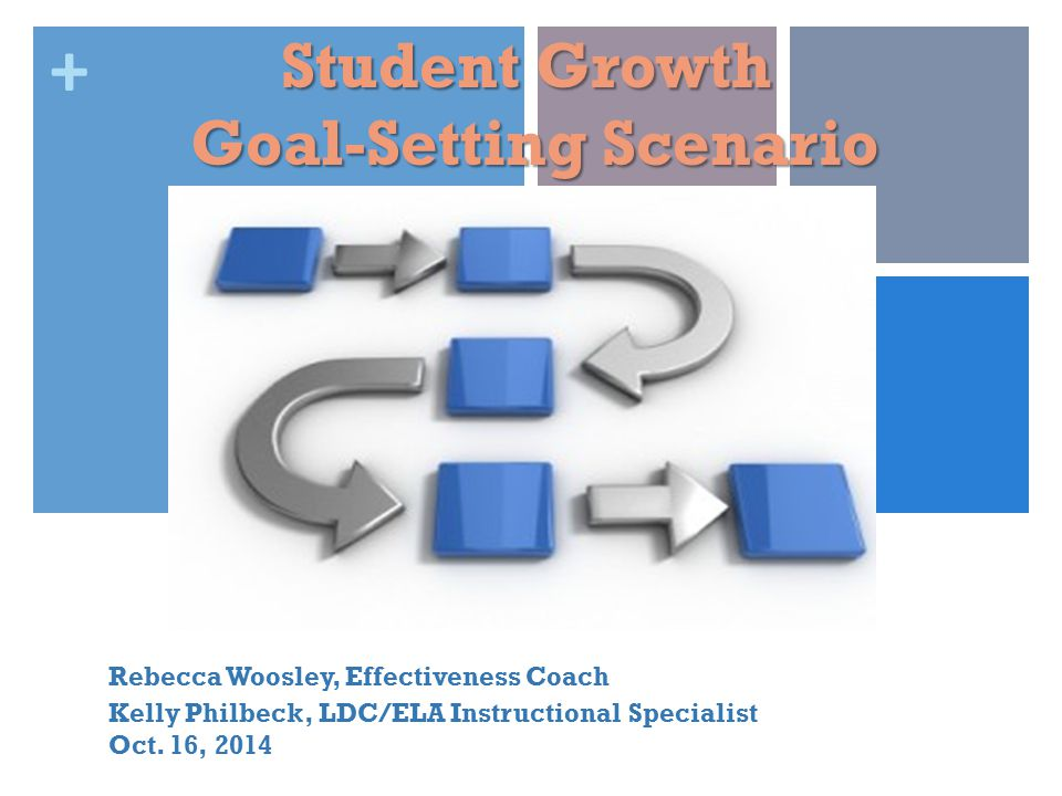 + Student Growth Goal-Setting Scenario Rebecca Woosley, Effectiveness Coach Kelly Philbeck, LDC/ELA Instructional Specialist Oct.