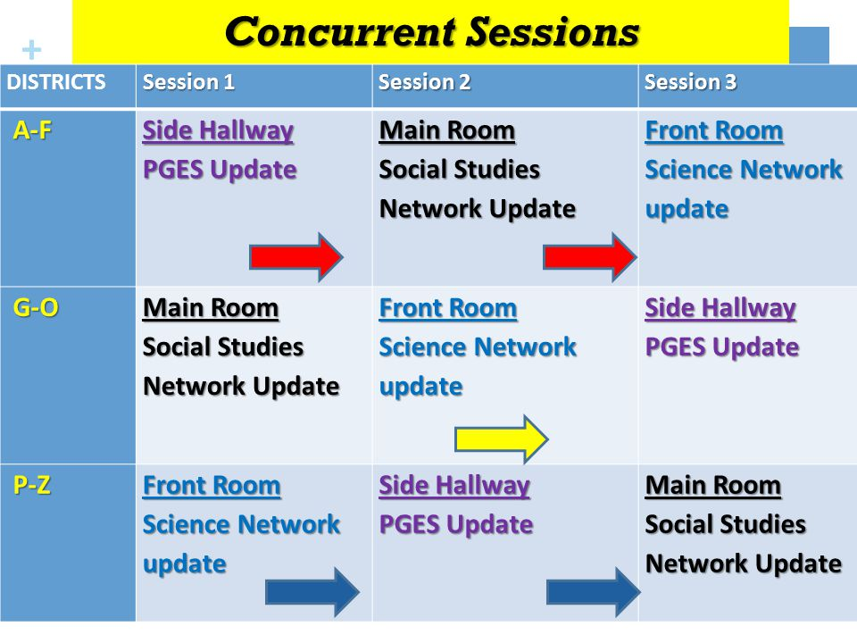 + Concurrent Sessions DISTRICTS Session 1 Session 2 Session 3 A-F A-F Side Hallway PGES Update Main Room Social Studies Network Update Front Room Science Network update G-O G-O Main Room Social Studies Network Update Front Room Science Network update Side Hallway PGES Update P-Z P-Z Front Room Science Network update Side Hallway PGES Update Main Room Social Studies Network Update