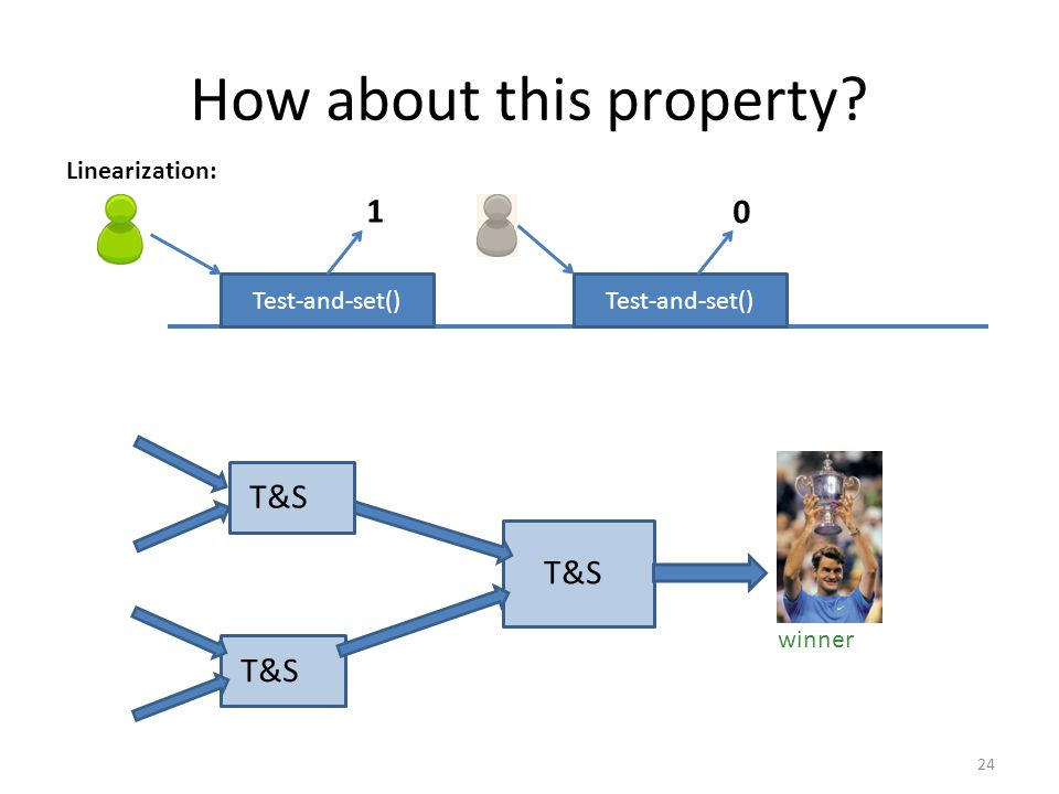 24 How about this property? Test-and-set() 1 0 Linearization: T&S winner T&S