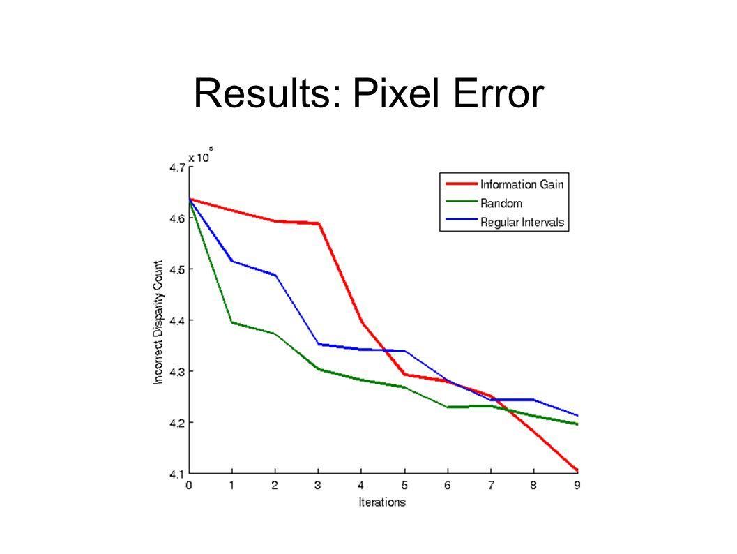 Results: Pixel Error