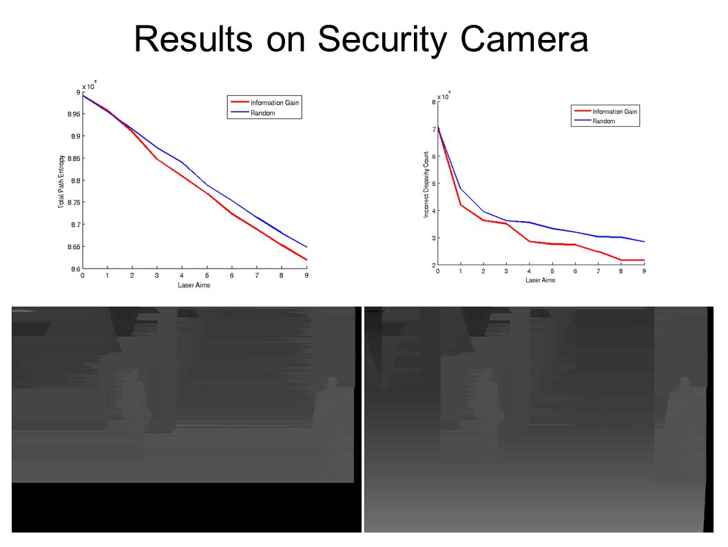 Results on Security Camera