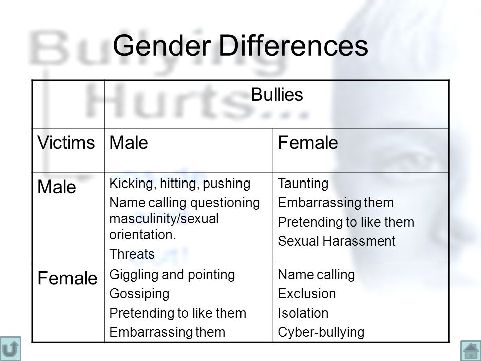 Gender Differences Bullies VictimsMaleFemale Male Kicking, hitting, pushing Name calling questioning masculinity/sexual orientation.