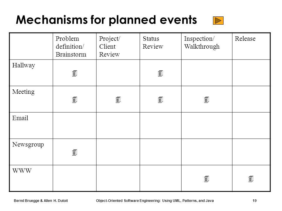 Bernd Bruegge & Allen H. Dutoit Object-Oriented Software Engineering: Using UML, Patterns, and Java 19 Mechanisms for planned events Problem definitio