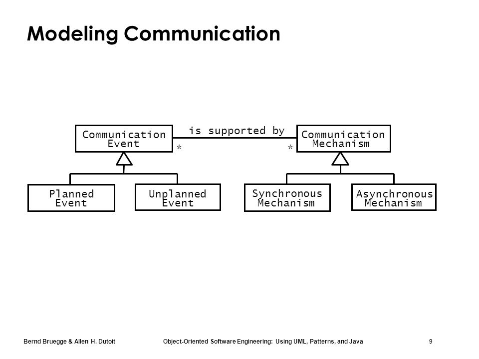 Bernd Bruegge & Allen H. Dutoit Object-Oriented Software Engineering: Using UML, Patterns, and Java 9 Modeling Communication is supported by ** Synchr