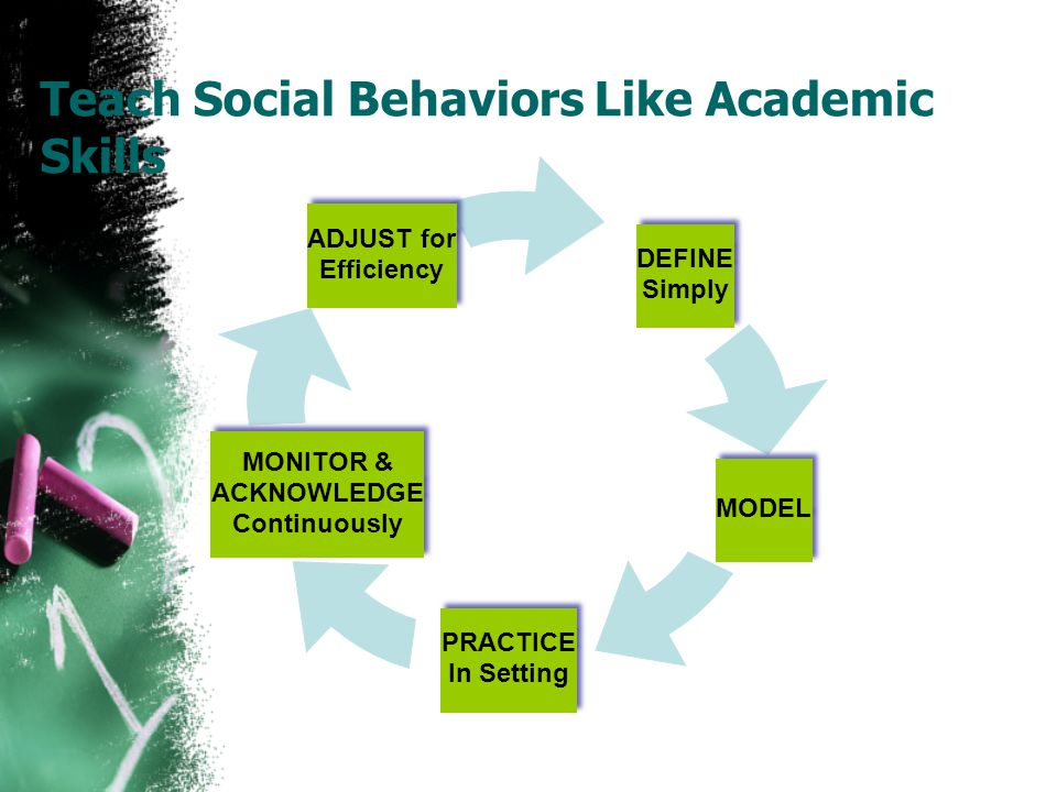 Teach Social Behaviors Like Academic Skills DEFINE Simply DEFINE Simply MODEL PRACTICE In Setting PRACTICE In Setting ADJUST for Efficiency ADJUST for Efficiency MONITOR & ACKNOWLEDGE Continuously MONITOR & ACKNOWLEDGE Continuously 11 of 22