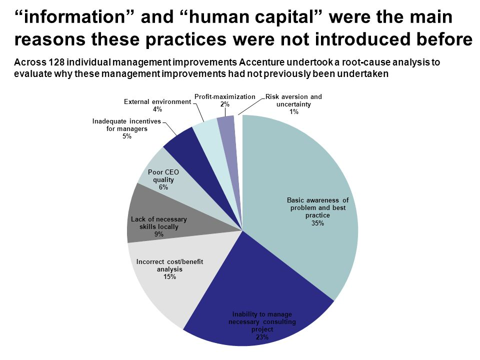 information and human capital were the main reasons these practices were not introduced before Across 128 individual management improvements Accenture undertook a root-cause analysis to evaluate why these management improvements had not previously been undertaken