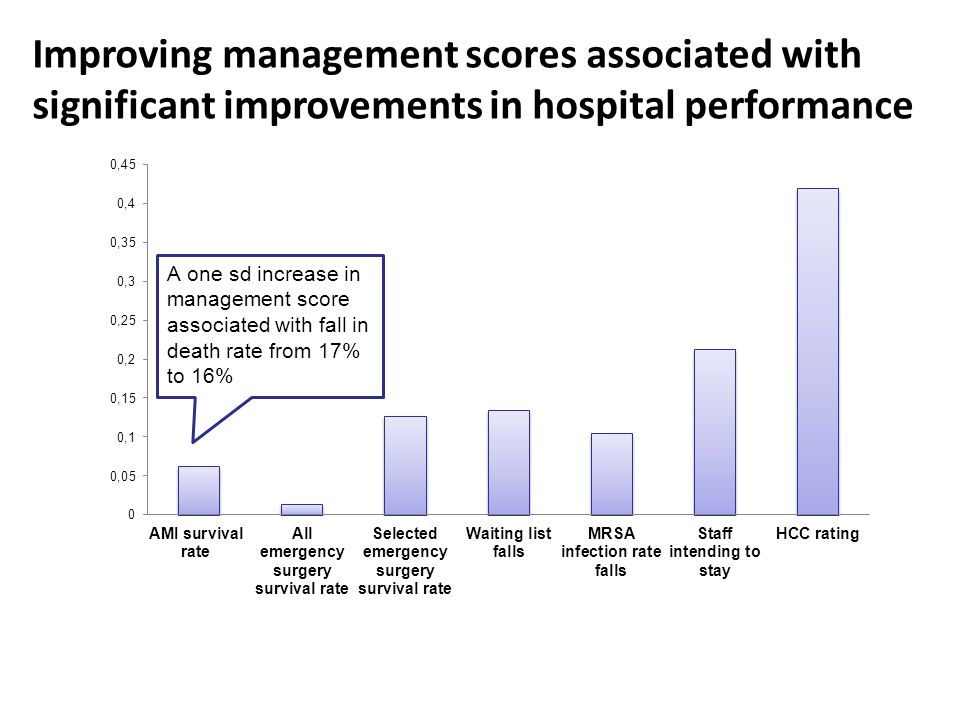 Improving management scores associated with significant improvements in hospital performance
