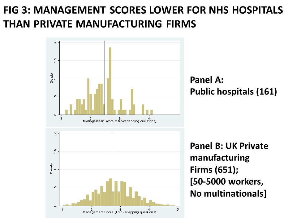 FIG 3: MANAGEMENT SCORES LOWER FOR NHS HOSPITALS THAN PRIVATE MANUFACTURING FIRMS Panel A: Public hospitals (161) Panel B: UK Private manufacturing Firms (651); [50-5000 workers, No multinationals]