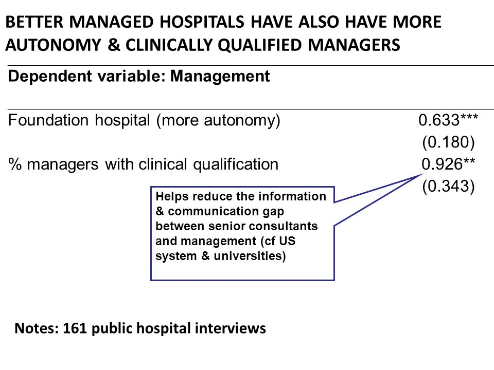Dependent variable: Management Foundation hospital (more autonomy)0.633*** (0.180) % managers with clinical qualification0.926** (0.343) BETTER MANAGED HOSPITALS HAVE ALSO HAVE MORE AUTONOMY & CLINICALLY QUALIFIED MANAGERS Notes: 161 public hospital interviews Helps reduce the information & communication gap between senior consultants and management (cf US system & universities)