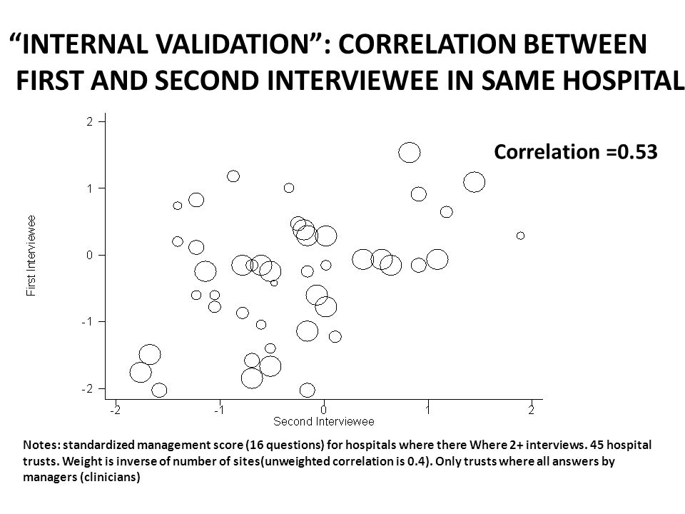 INTERNAL VALIDATION : CORRELATION BETWEEN FIRST AND SECOND INTERVIEWEE IN SAME HOSPITAL Correlation =0.53 Notes: standardized management score (16 questions) for hospitals where there Where 2+ interviews.