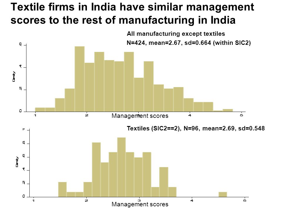 Textile firms in India have similar management scores to the rest of manufacturing in India All manufacturing except textiles N=424, mean=2.67, sd=0.664 (within SIC2) Textiles (SIC2==2), N=96, mean=2.69, sd=0.548 Management scores
