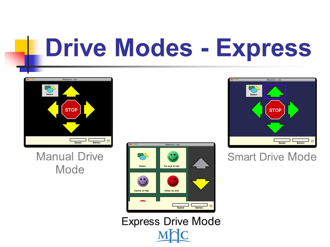 Manual Drive Mode Smart Drive Mode Express Drive Mode Drive Modes - Express