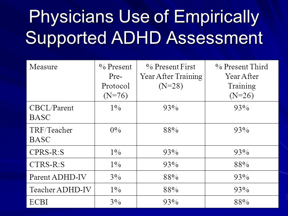Physicians Use of Empirically Supported ADHD Assessment Measure% Present Pre- Protocol (N=76) % Present First Year After Training (N=28) % Present Third Year After Training (N=26) CBCL/Parent BASC 1%93% TRF/Teacher BASC 0%88%93% CPRS-R:S1%93% CTRS-R:S1%93%88% Parent ADHD-IV3%88%93% Teacher ADHD-IV1%88%93% ECBI3%93%88%