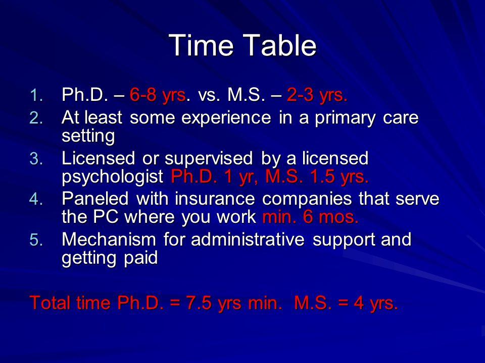 Time Table 1.Ph.D. – 6-8 yrs. vs. M.S. – 2-3 yrs.